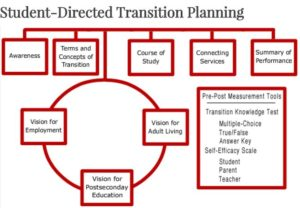 Student-Directed Transition Planning Map